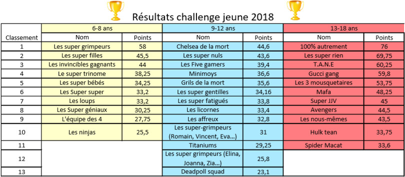 Les résultats du Challenge jeune!